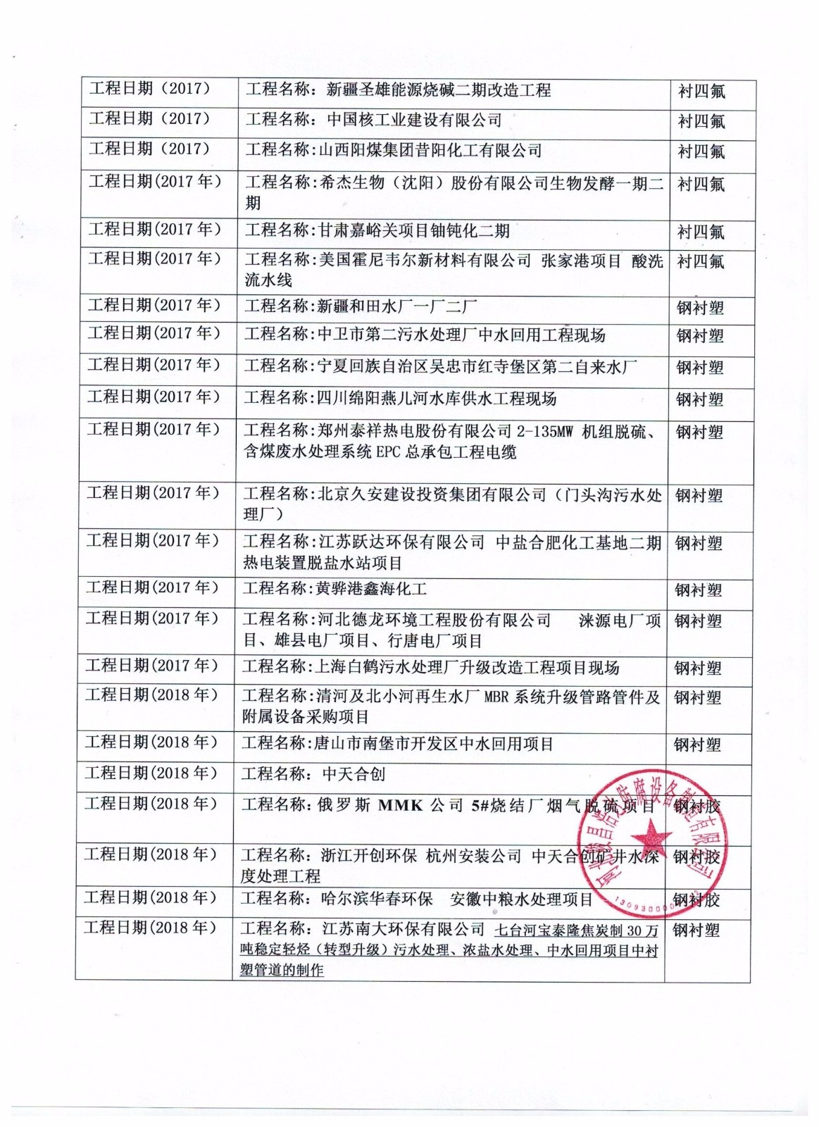 襯塑鋼管-廠家部分的業績|行業資訊-河北AG官方地址防腐設備製造有限公司