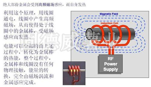 电磁加热器工作原理.jpg
