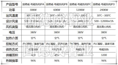 电磁热风炉参数.jpg
