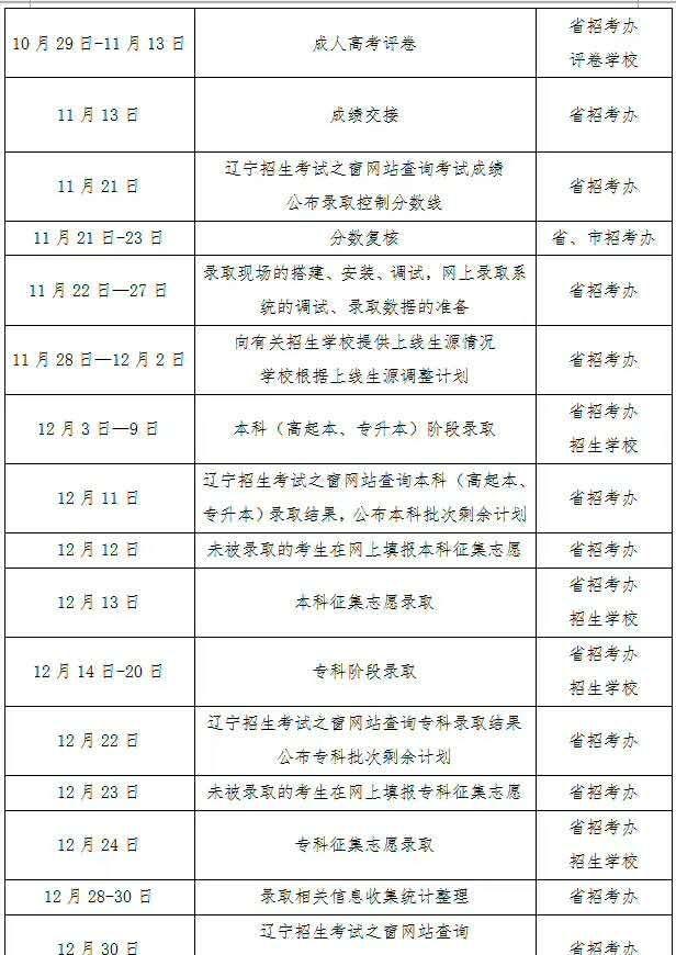 辽宁省2018年成人高等学校招生工作日程表 考试新闻-盘锦辽河职业培训学校