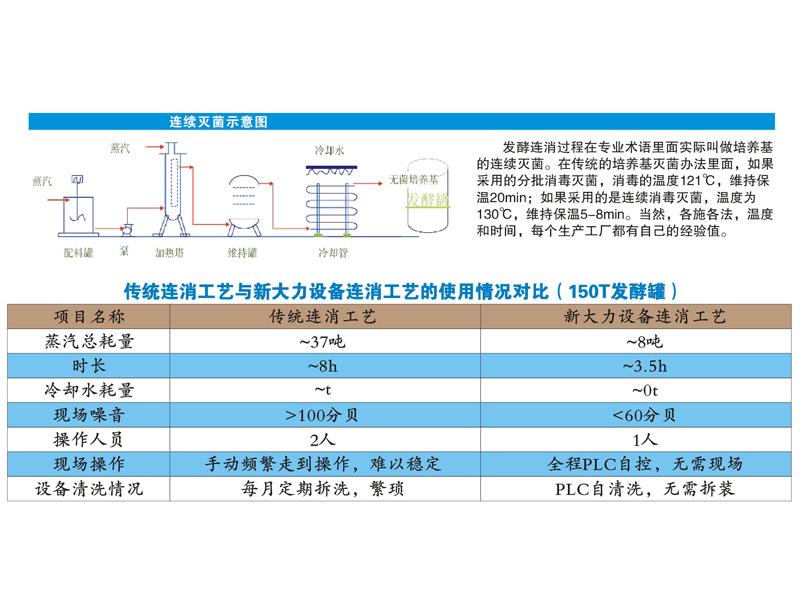连消生产工艺|环保设备-肇庆市新大力设备制造安装有限公司
