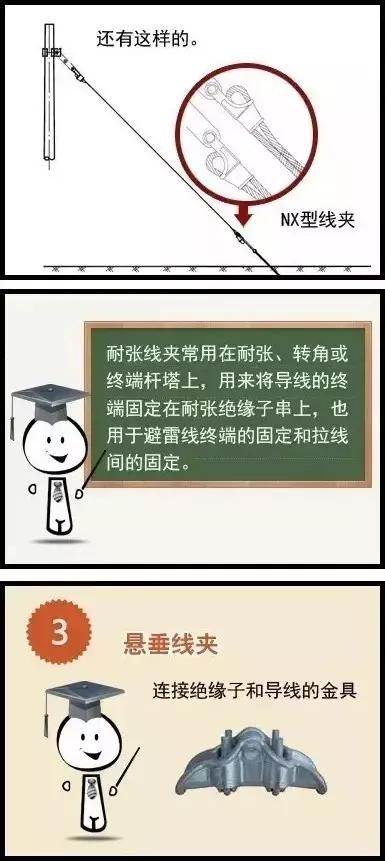 一图看懂电力金具相关知识,文末免费送2G电力大力包!|行业知识-河间市浩康电气北京赛车