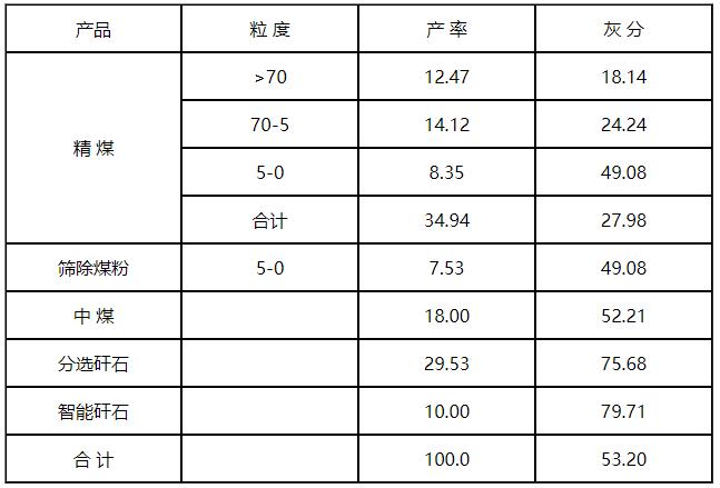 神华集团宁煤矿业大峰矿.png