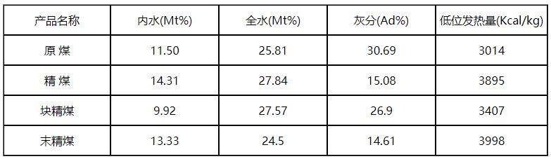 阜新礦業集團白音華四號礦2.png