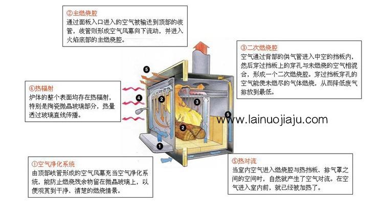 深圳壁炉:莱诺壁炉设计和安装技 巧|新闻资讯-深圳市莱诺家居有限公司