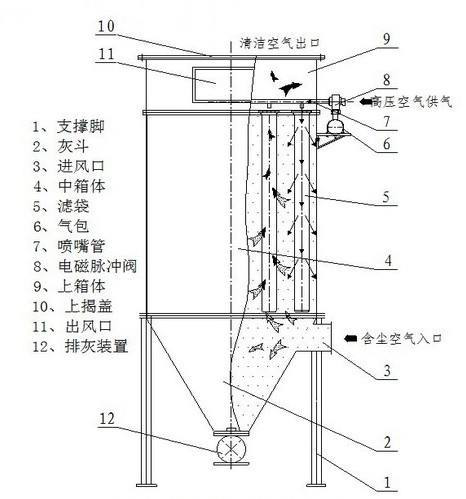 除尘器产品结构.png