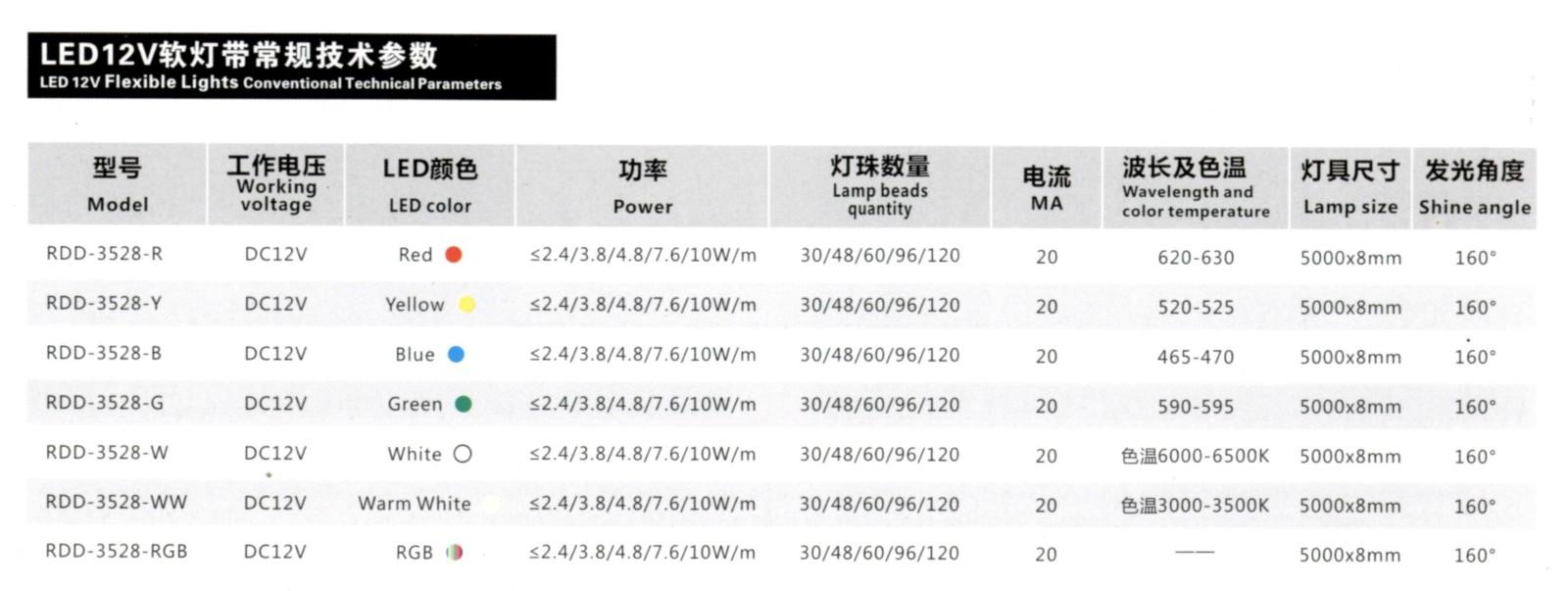 LED12V软灯带Model∶RDD-3528-12V参数.jpg