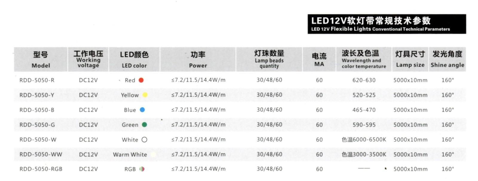 LED12V软灯带Model∶RDD-5050-12V参数.jpg