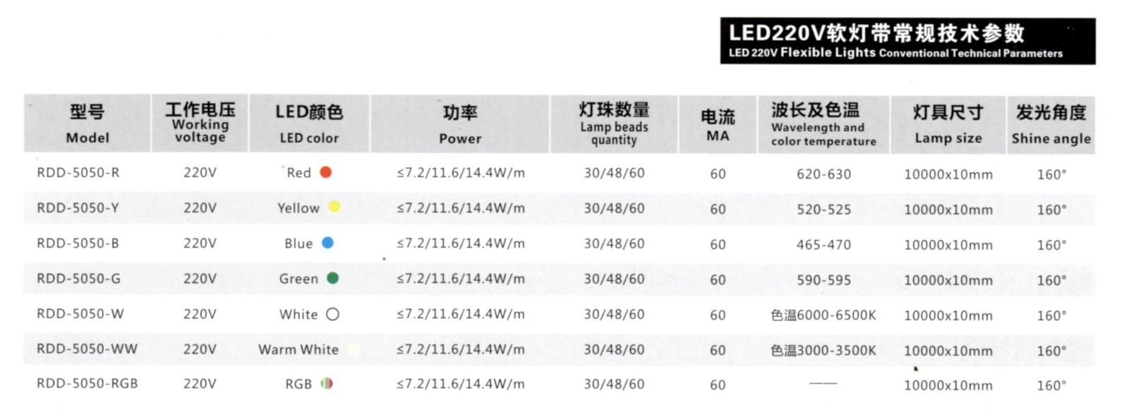 LED220V软灯带Model∶RDD-5050-220V参数.jpg