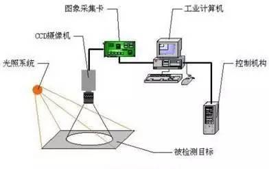 重慶機器視覺