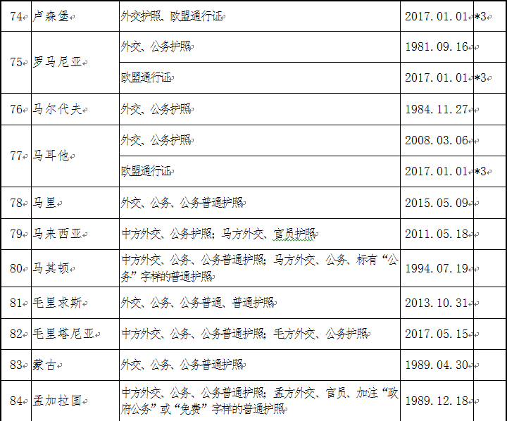 中国与外国互免签证协定一览表|新闻资讯-厦门企发国际会展有限公司