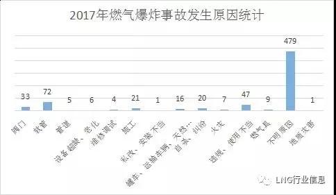 2017年国内燃气爆炸事故分析报告|新闻资讯-深圳市前海三安盛科技有限公司