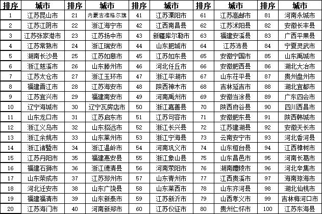 2018百强县
