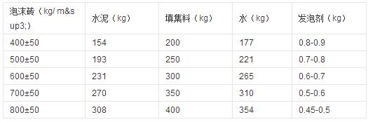 四川加气砖厂