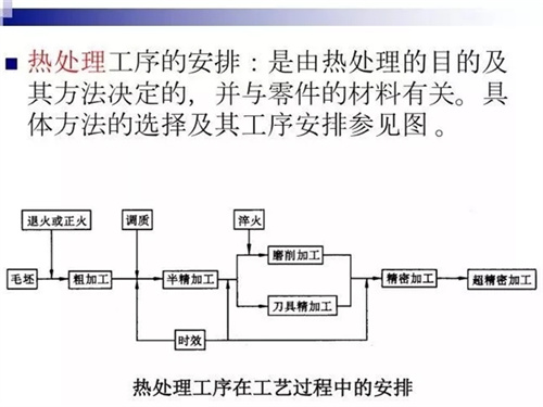 机械加工工艺设计全教程 行业资讯-宁波纳敏机电设备科技有限公司官网