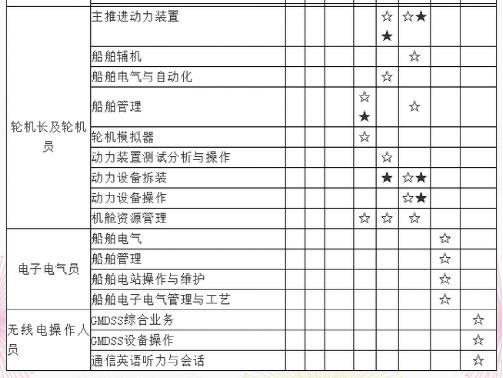 【再學】海船船員適任證書再有效抽考項目表丨海員之家|新聞資訊-寧波蔚藍漁業有限公司