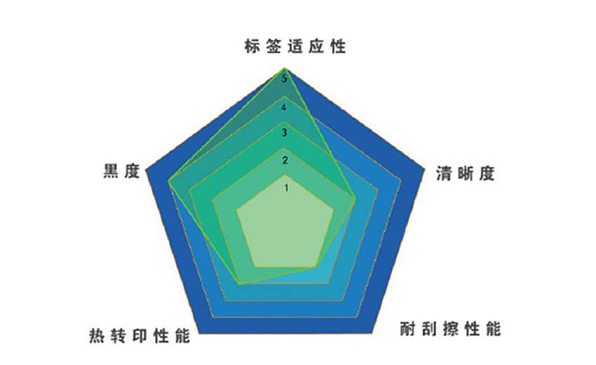 卓林Z107PLUS高速蜡基条码碳带(平压式)|国产碳带-晋江市兴恒越科技有限公司