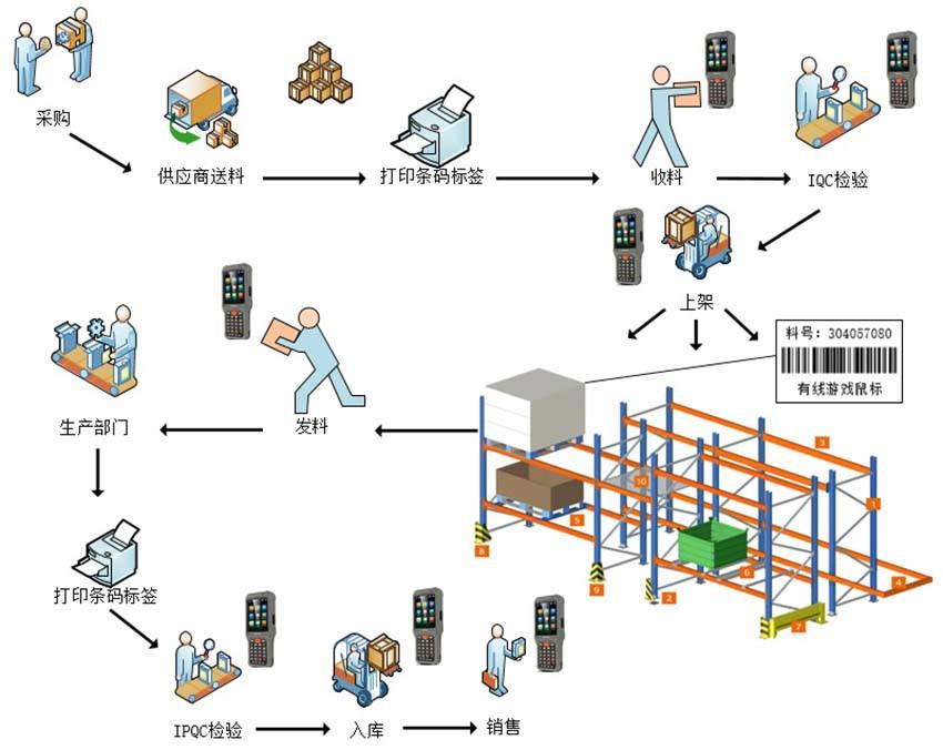 易助ERP条码管理系统|软件系统-晋江市兴恒越科技有限公司