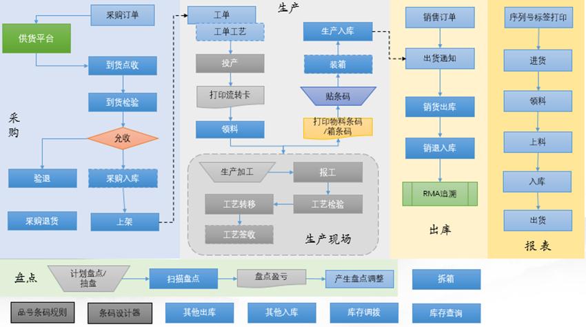 厂内智能物流管理系统|软件系统-晋江市兴恒越科技有限公司