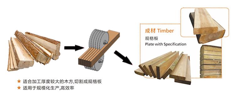 木方多片锯.jpg