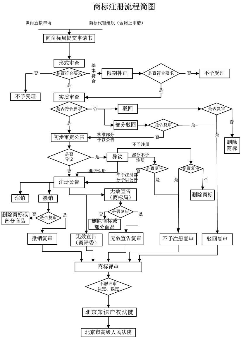 商标流程.png