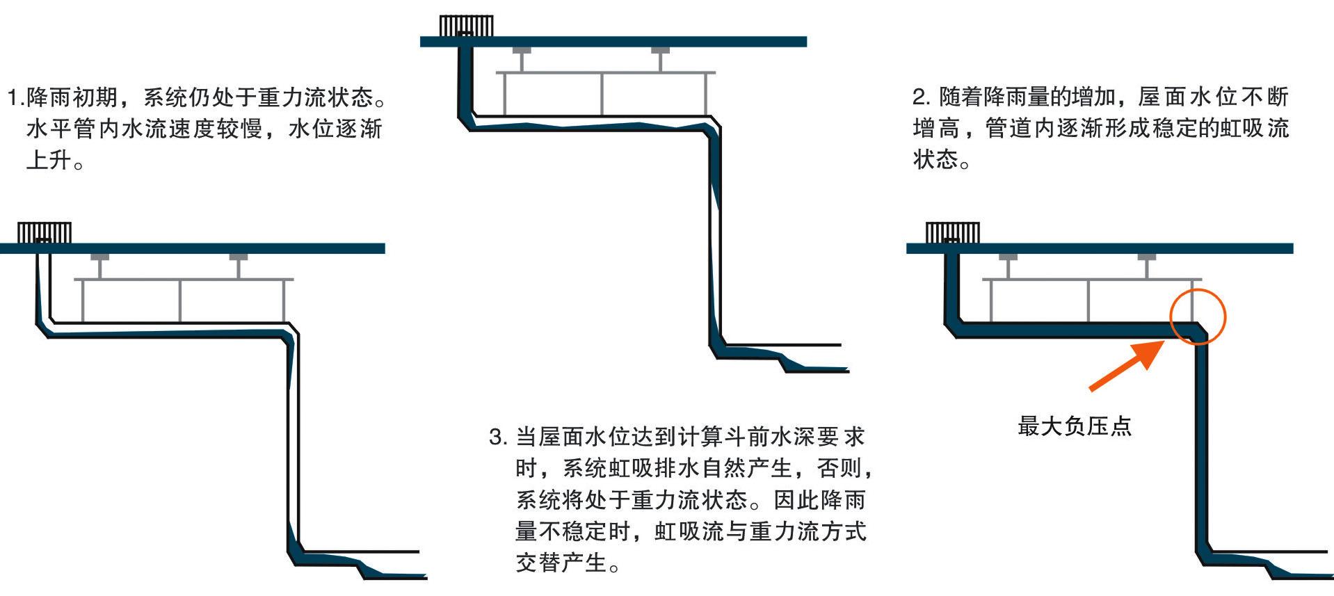 HDPE虹吸排水系統1.jpg