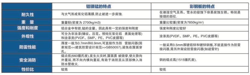 简约型屋面系统|铝镁锰屋面板-山东鑫川新材料极速快乐8