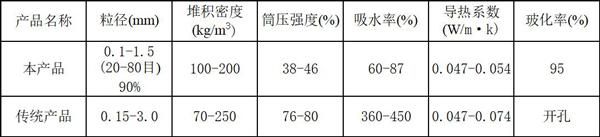 球型閉孔珍珠巖主要性能指標.jpg