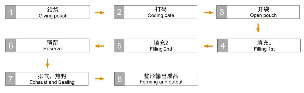 多物料专用包装机组1.jpg