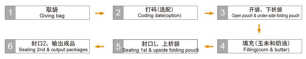微波爆米花专用包装机组2.jpg