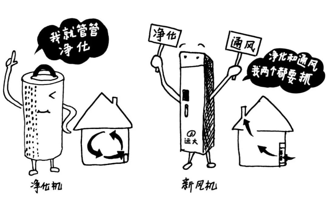 新风系统到底能不能除甲醛?|行业新闻-温州市亚游国际楼宇设备有限公司