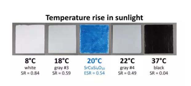塗料在陽光下表麵的溫度結果