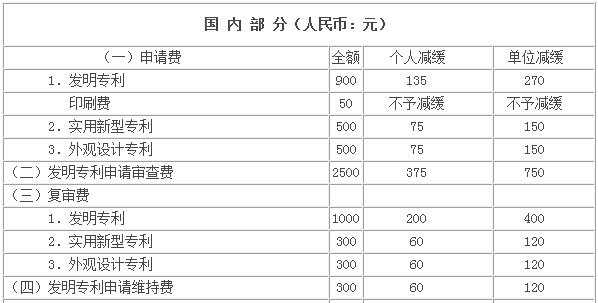 中国专利申请费用标准.png