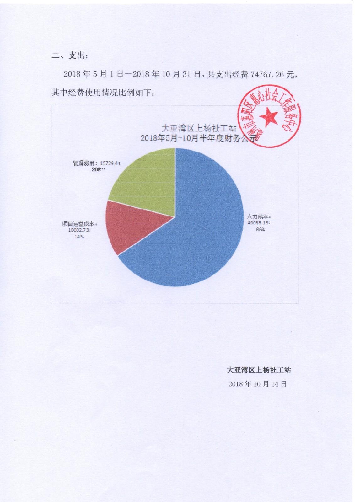 2018年上杨5-10月半年财务公式|公告栏-网赌ag作弊器|官网