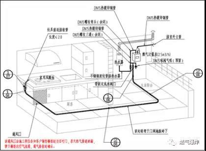 居民室内燃气管道安全现状及暗埋设计|新闻资讯-深圳市前海三安盛科技有限公司