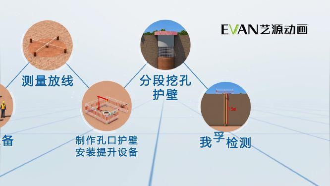 铁路路基人工挖孔桩施工动画|工业应用-徐州艺源动画制作有限公司