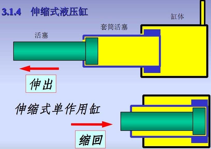 炮炮下载安装伸缩式液压缸原理图.jpg