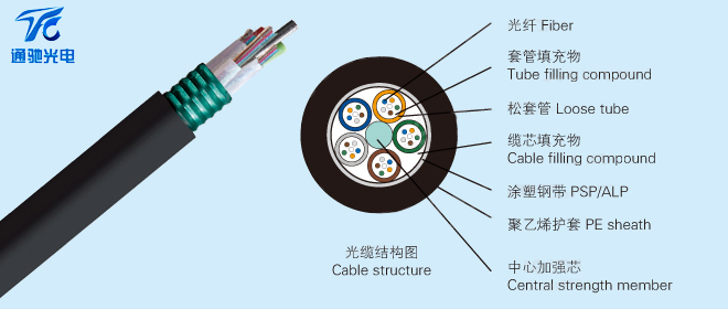 GYTA松套层绞式铠装光缆-1.jpg