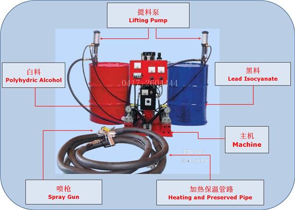 聚氨酯气动喷涂机
