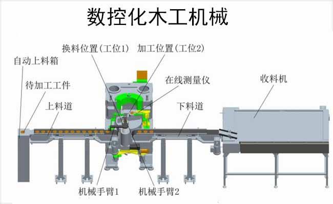 数控化木工机械.JPG