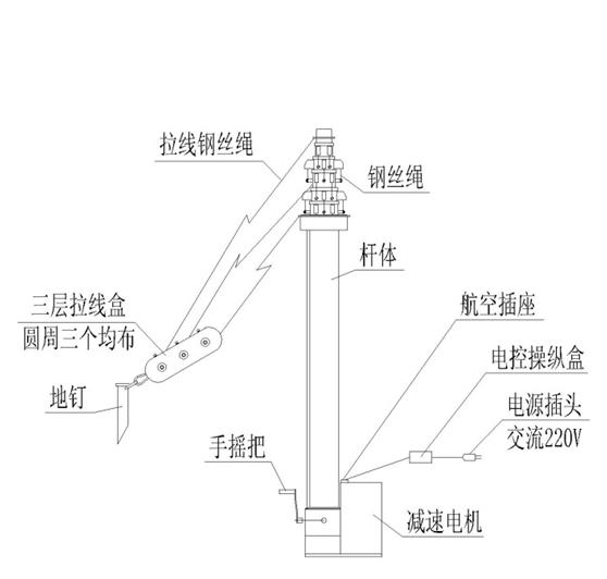 ⅢZV电动电机外装倍升升降杆