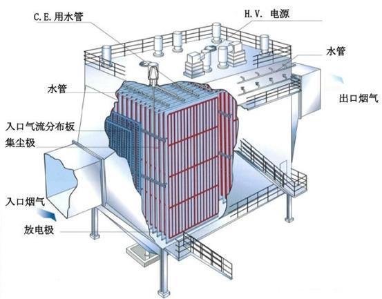 湿式静电除尘器(超低排放).jpg
