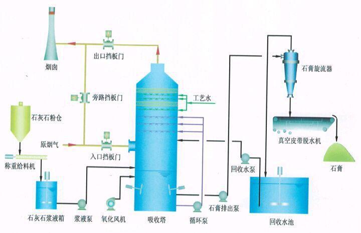 脱硫--石灰石石灰-石膏法.jpg