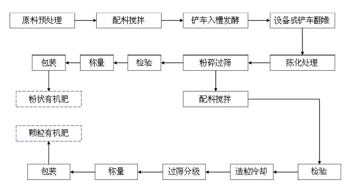 有机肥的生产过程工艺流程图