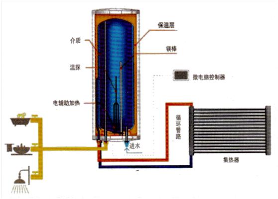 广西太阳能热水工程