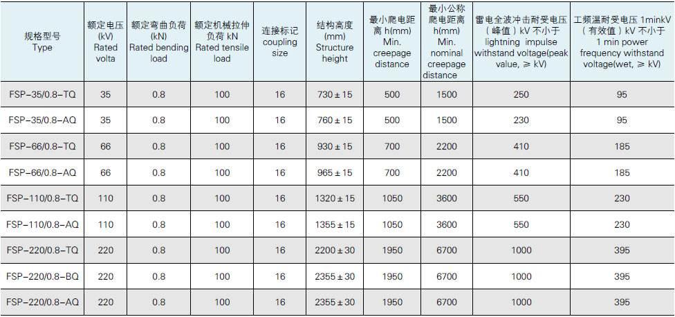 FYTX-110/70-0.8跳线绝缘子