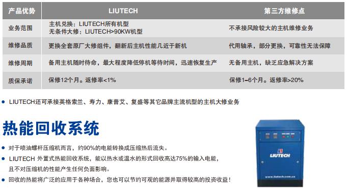 LU30-75GP 螺杆式压缩机
