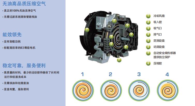 LUS 2-30 无油涡旋压缩机