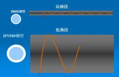 漏水噪聲傳播途徑
