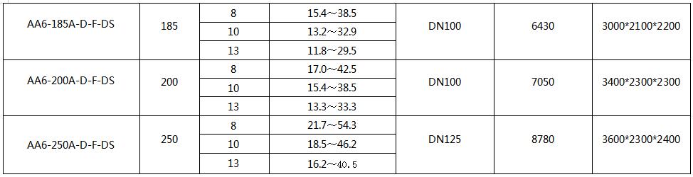 汉钟DS双级永磁变频空压机